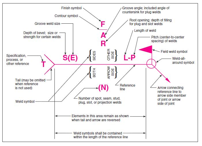 welding symbols elements.png