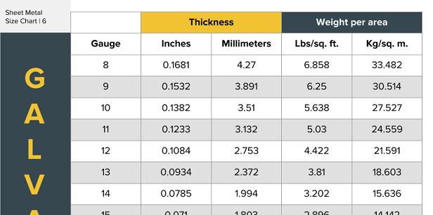 sheet metal sizes chart